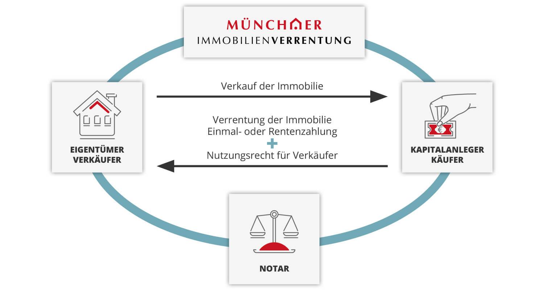 Schaubild Verrentungsmodelle